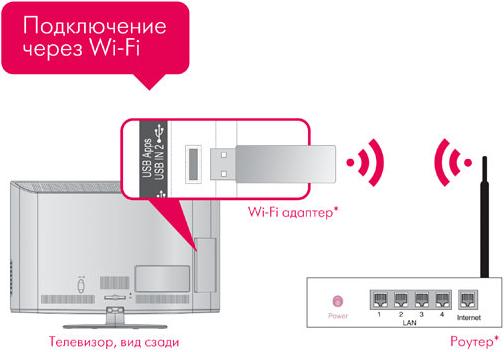 как подключить wi-fi адаптер
