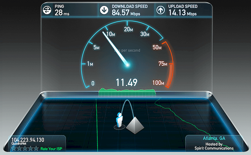 сервисы тестирования интернета